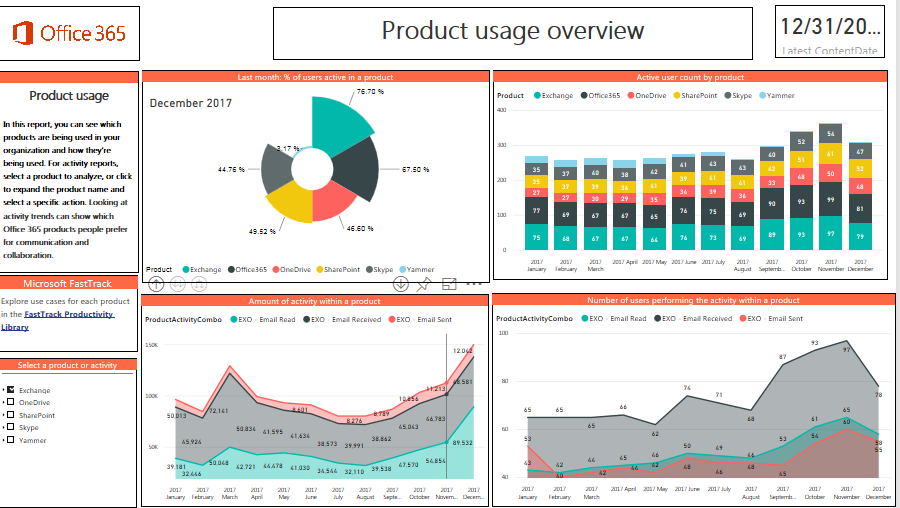 Power BI Adoption Content Pack - 8