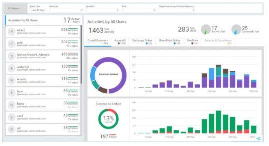 Microsoft Audit Tool - 1